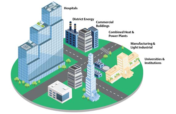 Illustration depicting hospitals, district energy, commercial buildings, CHPP, and universities.